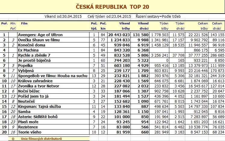 top-20-18.týden